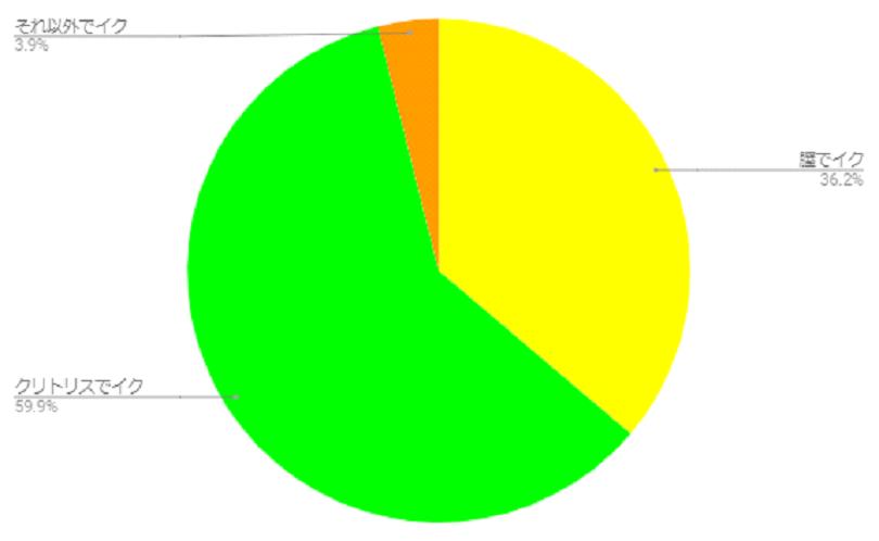 2012年度ジェクスジャパンセックスサーベイのアンケート調査結果